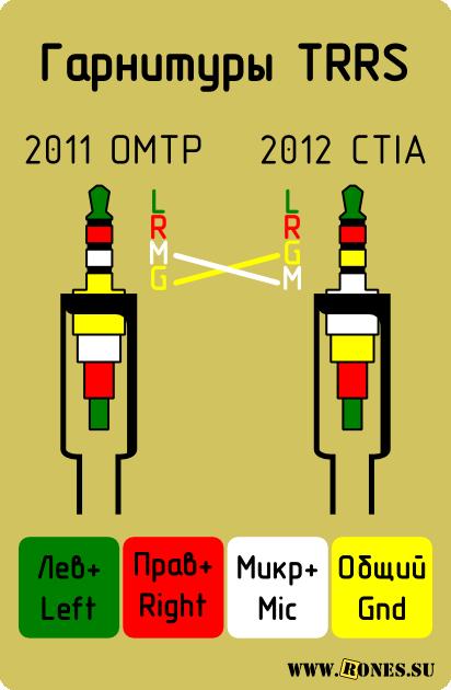 Разъем наушников TRSS OMTP-CTIA